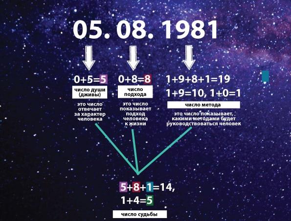 число судьбы по дате рождения