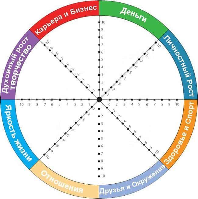 как составить колесо жизненного баланса