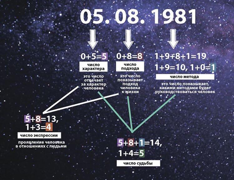 нумерология предназначения