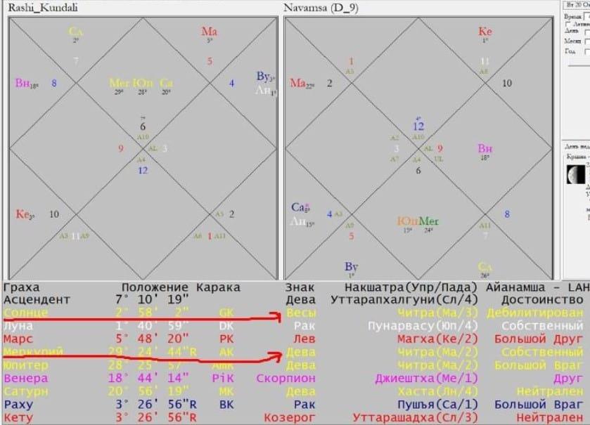 Положение планет в натальной карте